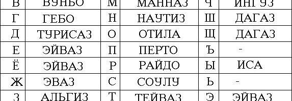 Соответствие Рун русскому алфавиту