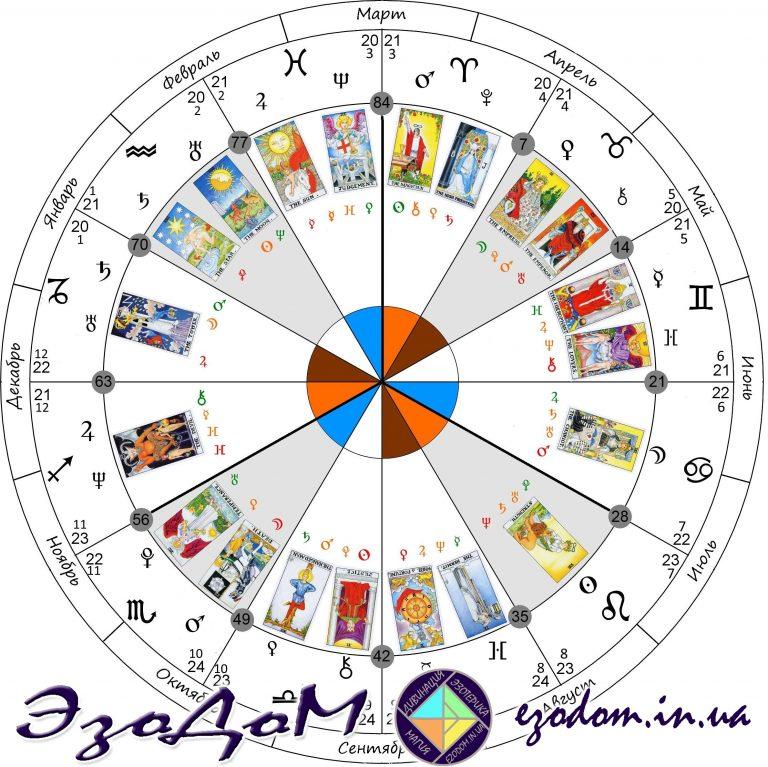 Дата рождения июль Нумерология и Карта Судьбы