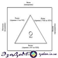 структура таро ЭзоДоМ